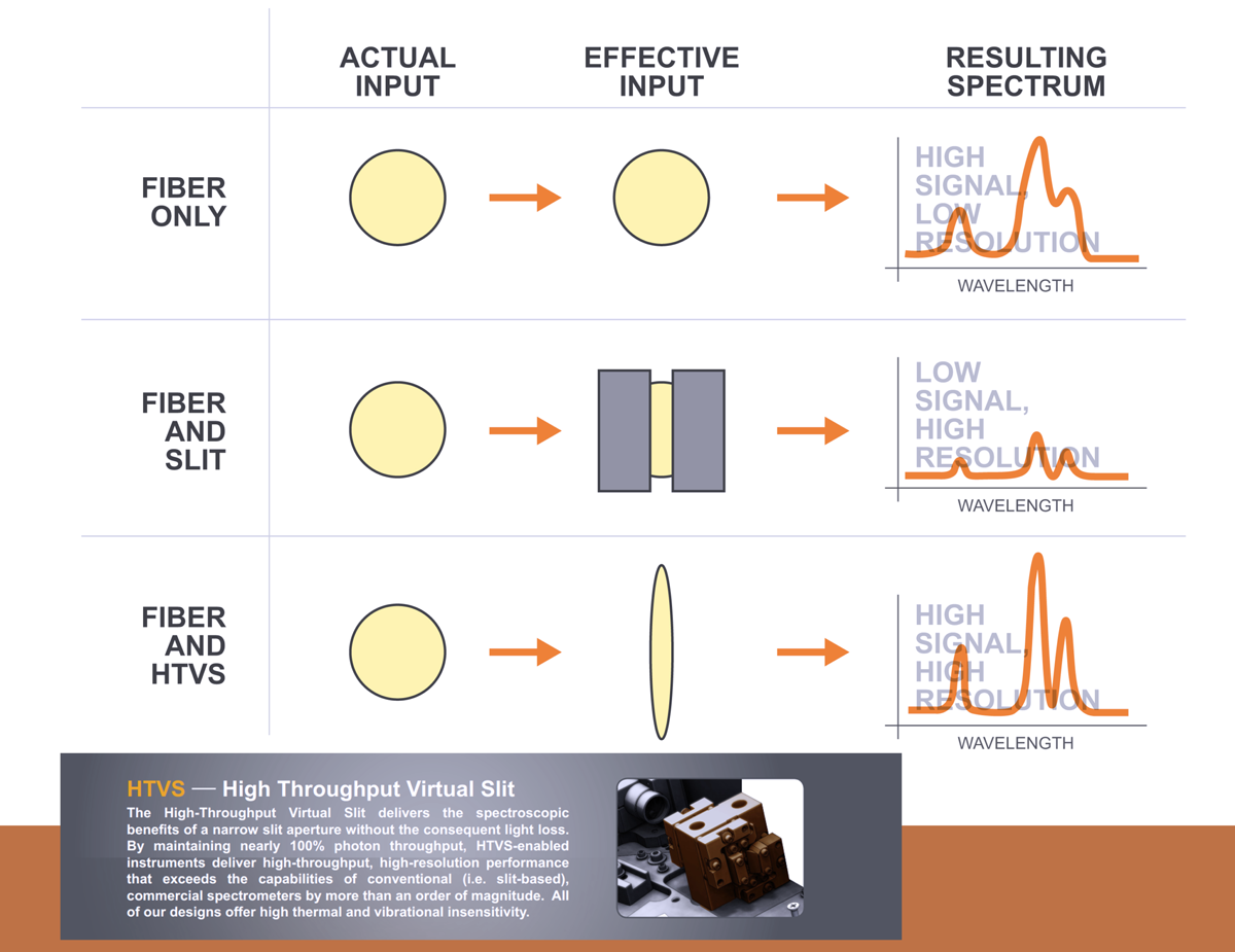 Signal resolution infographic.