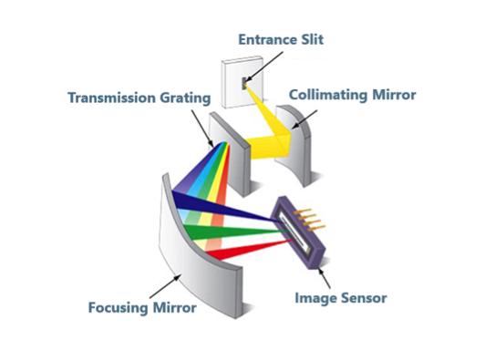 Spectroscopy optical analysis technique diagram