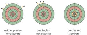 Measurement error - accuracy versus precision