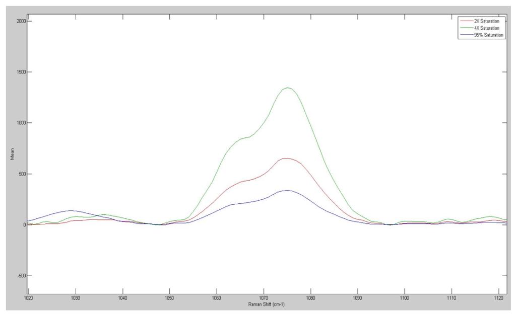 Analyte Spectrum of Caffeine